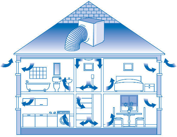 Protectahome Positive Pressure