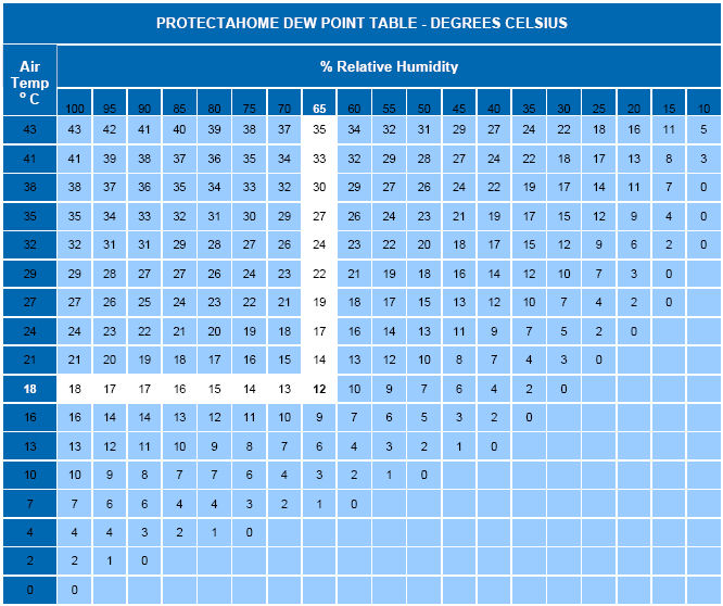 Protectahome Condensation Dew Point Table