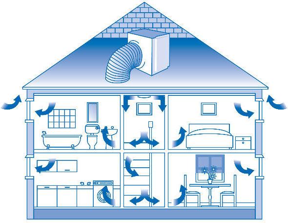 Protectahome Condensation Positive Pressure