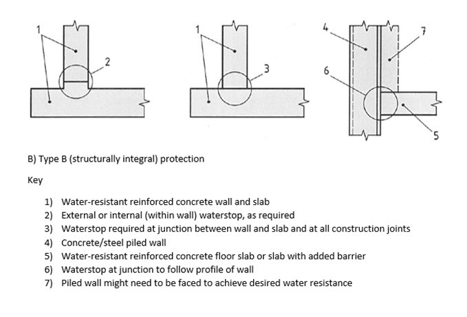 Types Of Waterproofing : What do we mean by type a b and c waterproofing